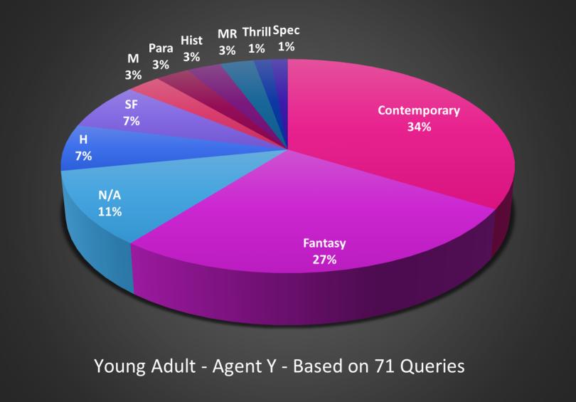 youngadultpieagenty