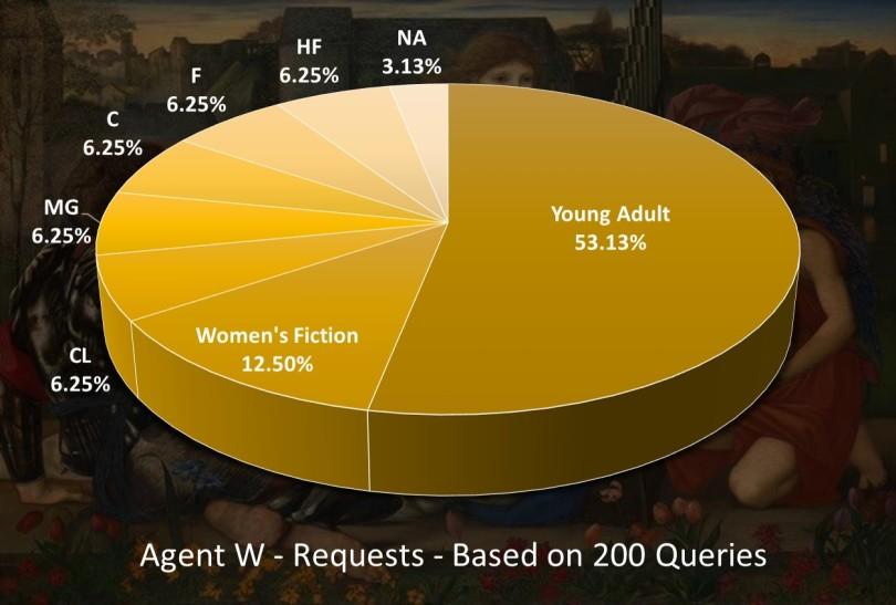 agentwrequestspie.jpg