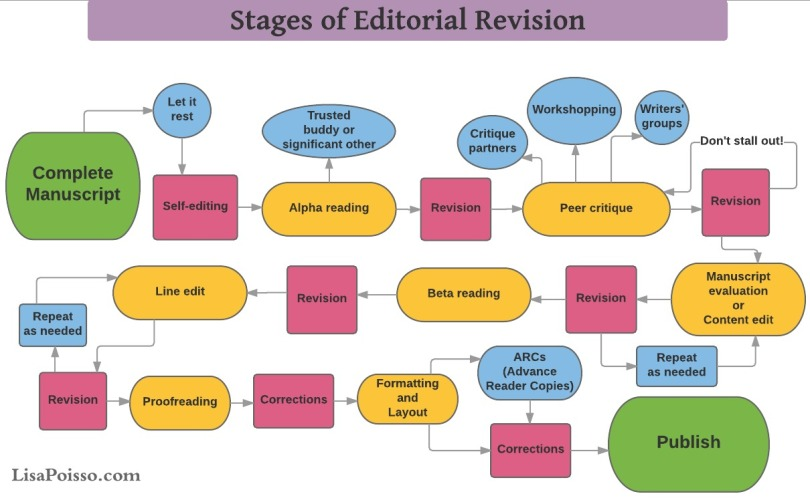 Stages-of-Editorial-Revision[1]