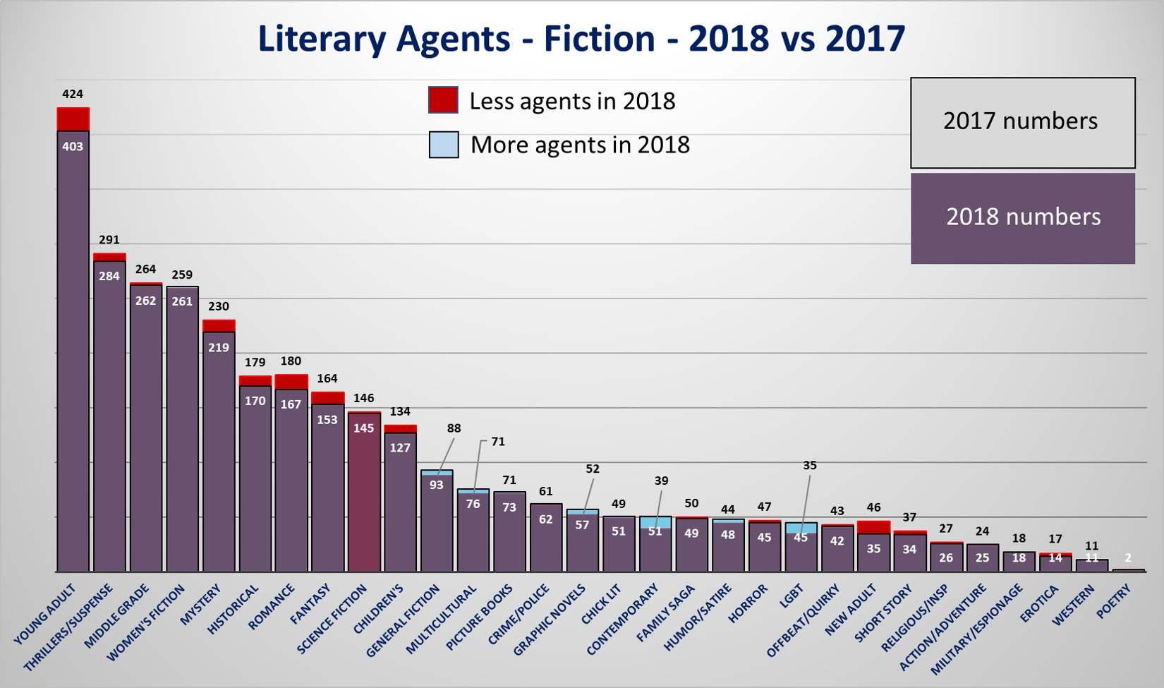 Data is beautiful ococ number of literary agents in the us open for queries per genre fiction 2018 vs 2017 pooptronica