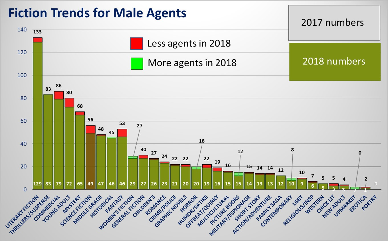 2018 Literary Agent Analysis – Gender Edition – C  Hofsetz