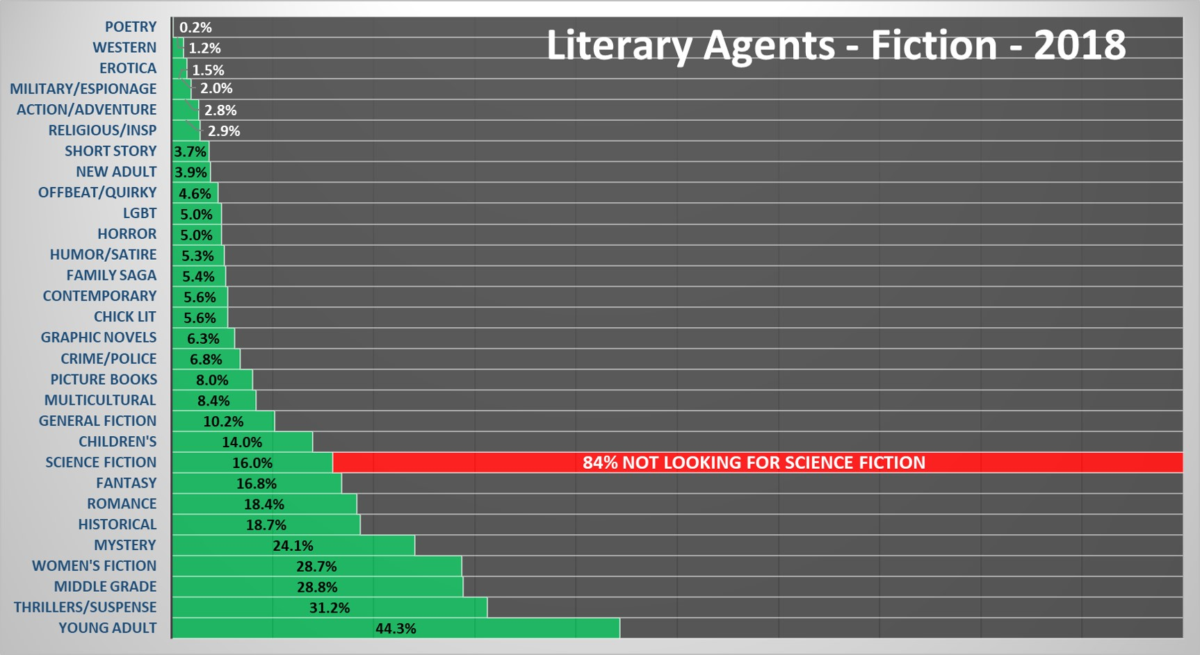 2018 Literary Agent Analysis – Genre Edition – C  Hofsetz