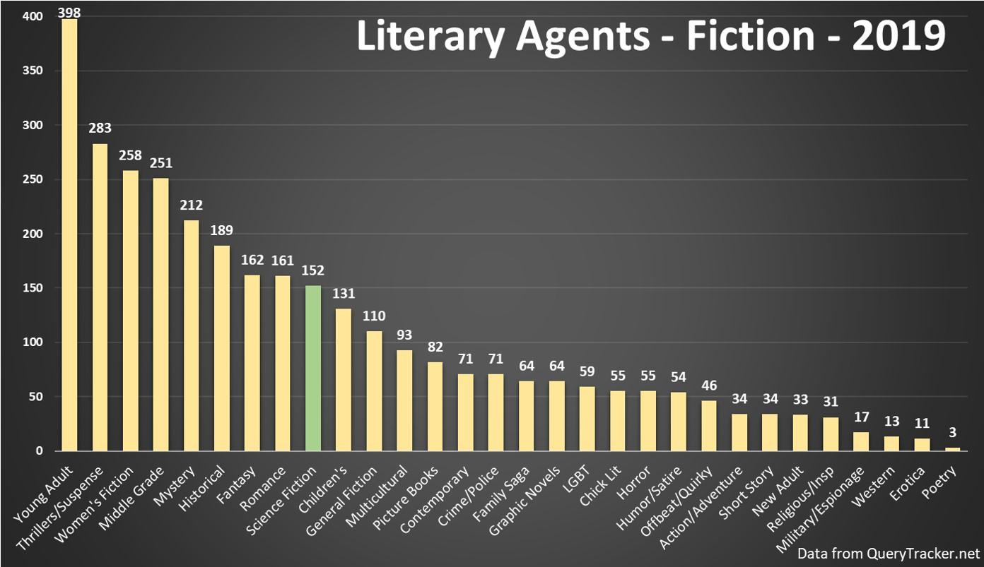 2019 Literary Agent Analysis – Genre Edition – C  Hofsetz