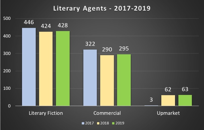 Literary Agents - 2017-2019