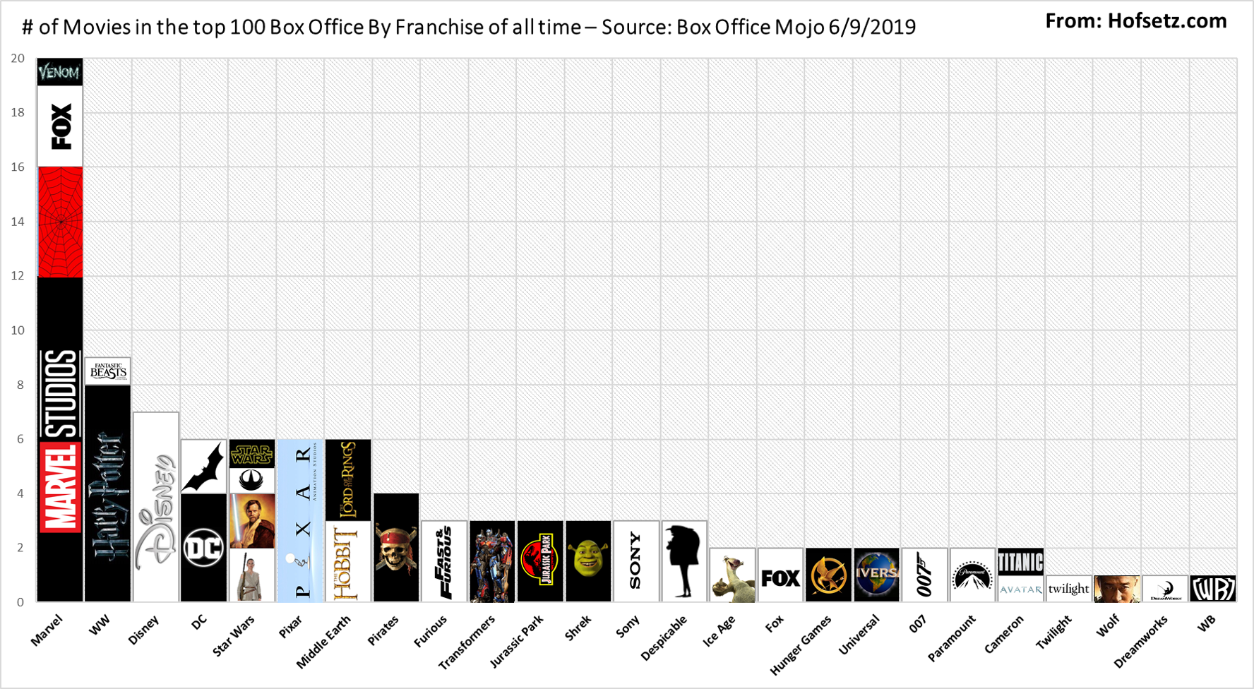 2019 Analysis of the all-time top 100 movies by franchise